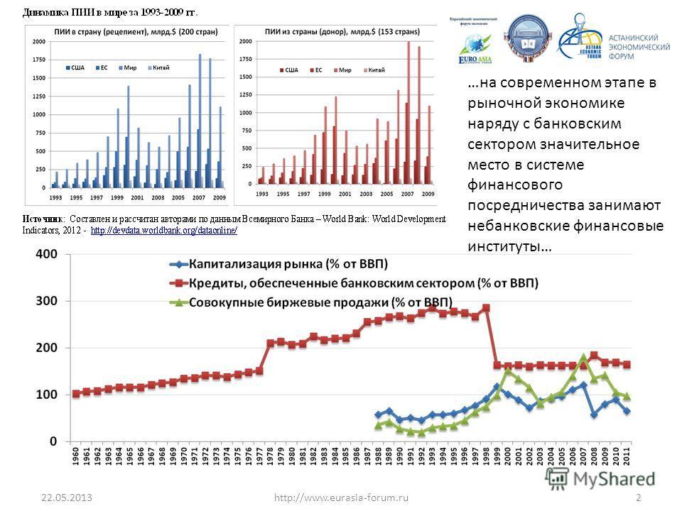 22.05.20132http://www.eurasia-forum.ru …на современном этапе в рыночной экономике наряду с банковским сектором значительное место в системе финансового посредничества занимают небанковские финансовые институты…