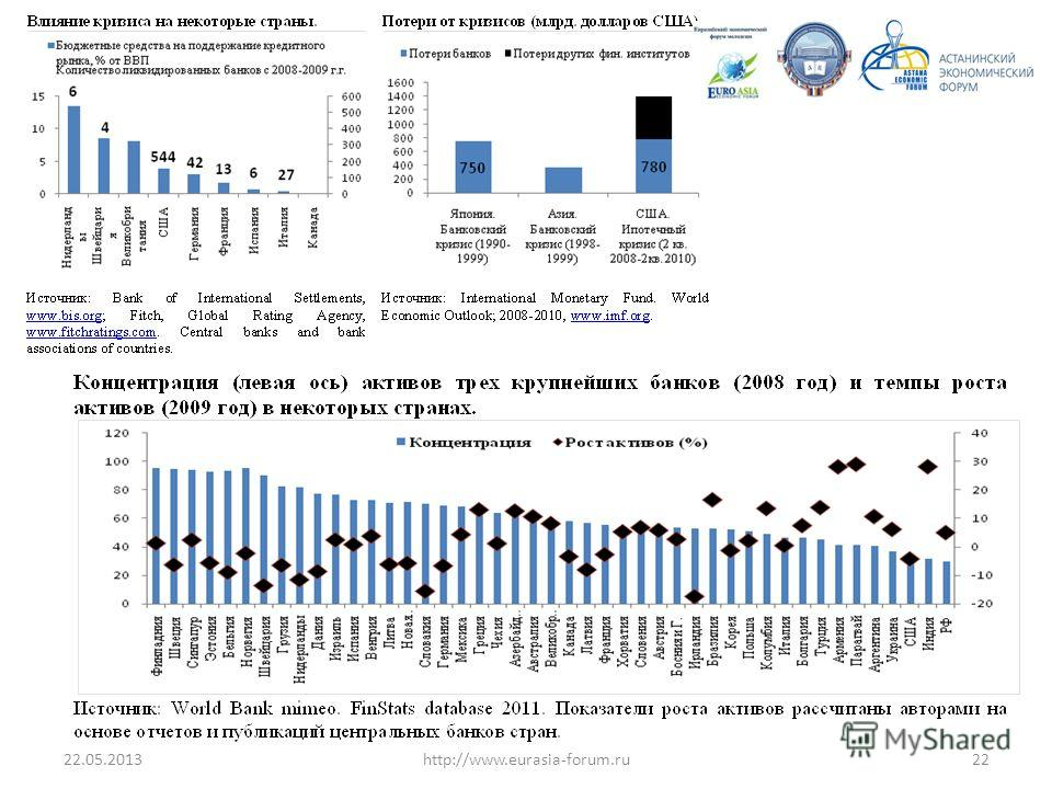 22.05.201322http://www.eurasia-forum.ru