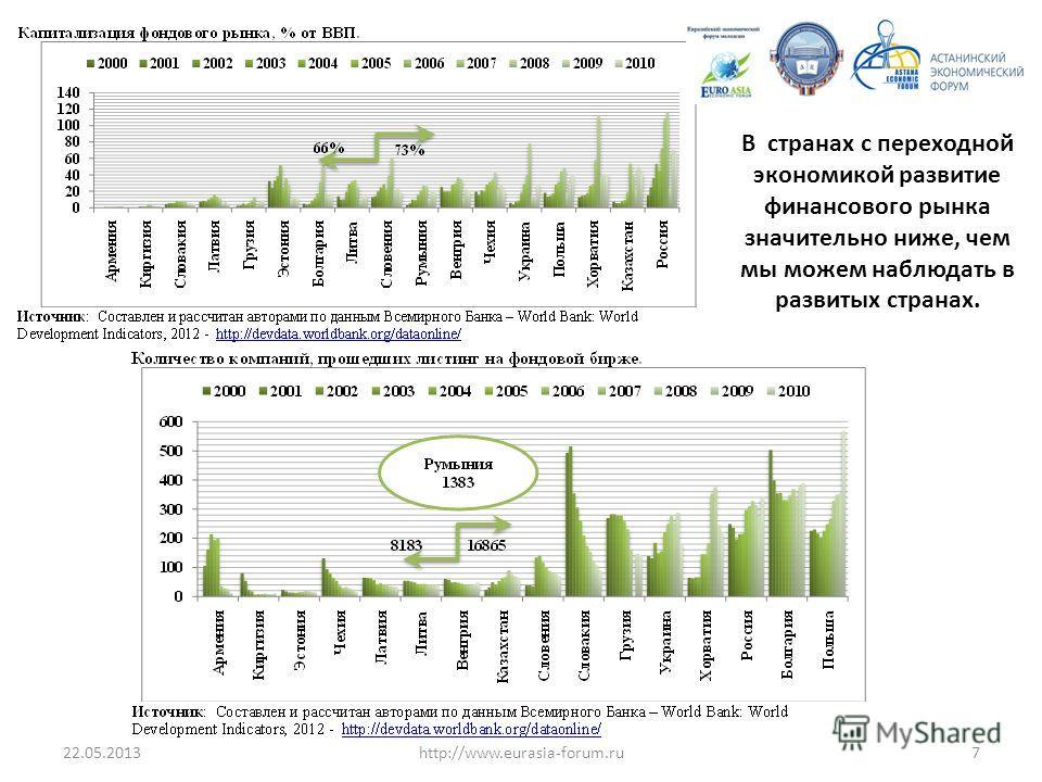 22.05.20137http://www.eurasia-forum.ru В странах с переходной экономикой развитие финансового рынка значительно ниже, чем мы можем наблюдать в развитых странах.