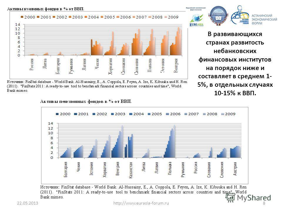 22.05.20138http://www.eurasia-forum.ru В развивающихся странах развитость небанковских финансовых институтов на порядок ниже и составляет в среднем 1- 5%, в отдельных случаях 10-15% к ВВП.