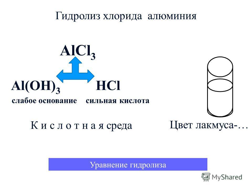 Цвет лакмуса-… AlCl 3 Al(OH) 3 HCl слабое основание сильная кислота К и с л о т н а я среда Уравнение гидролиза Гидролиз хлорида алюминия