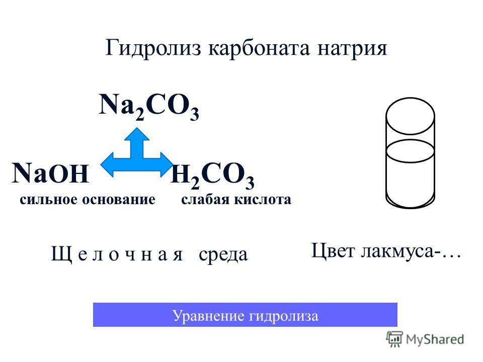 Гидролиз карбоната натрия Na 2 CO 3 Na OH H 2 CO 3 сильное основание слабая кислота Щ е л о ч н а я среда Уравнение гидролиза Цвет лакмуса-…