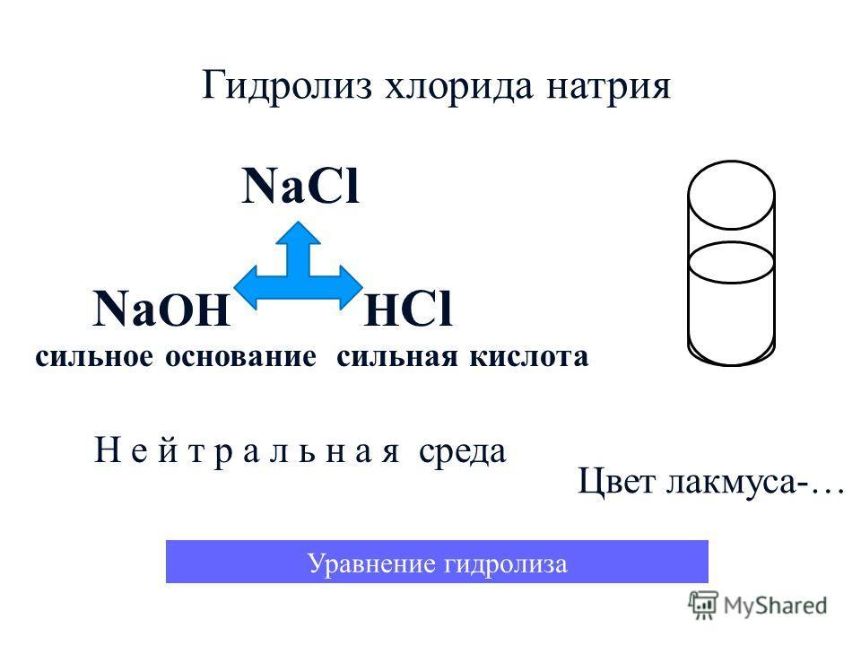 Гидролиз хлорида натрия NaCl Na OH H Cl сильное основание сильная кислота Н е й т р а л ь н а я среда Уравнение гидролиза Цвет лакмуса-…