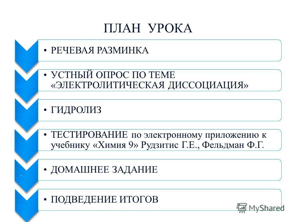 ПЛАН УРОКА Слайд 3 РЕЧЕВАЯ РАЗМИНКА Классификация растворов по агрегатному состоянию: УСТНЫЙ ОПРОС ПО ТЕМЕ «ЭЛЕКТРОЛИТИЧЕСКАЯ ДИССОЦИАЦИЯ» ГИДРОЛИЗ СОЛЕЙ ГИДРОЛИЗ ТЕСТИРОВАНИЕ по электронному приложению к учебнику «Химия 9» Рудзитис Г.Е., Фельдман Ф.