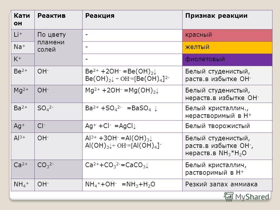 Кати он Реактив Реакция Признак реакции Li + По цвету пламени солей -красноый Na + -желтый K+K+ -фиолетовый Be 2+ OH - Ве 2+ +2OH - =Be(OH) 2 Ве(OH) 2 + ОН - =[ Ве(OH) 4 ] 2- Белый студенистый, раств.в избытке OH - Mg 2+ OH - Mg 2+ +2OH - =Mg(OH) 2 Б