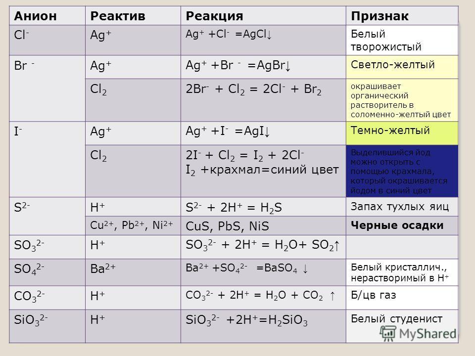 Анион Реактив Реакция Признак Cl - Ag + Ag + +Cl - =AgCl Белый творожистый Br - Ag + Ag + +Br - =AgBr Светло-желтый Cl 2 2Br - + Cl 2 = 2Cl - + Br 2 окрашивает органический растворитель в соломенно-желтый цвет I-I- Ag + Ag + +I - =AgI Темно-желтый Cl