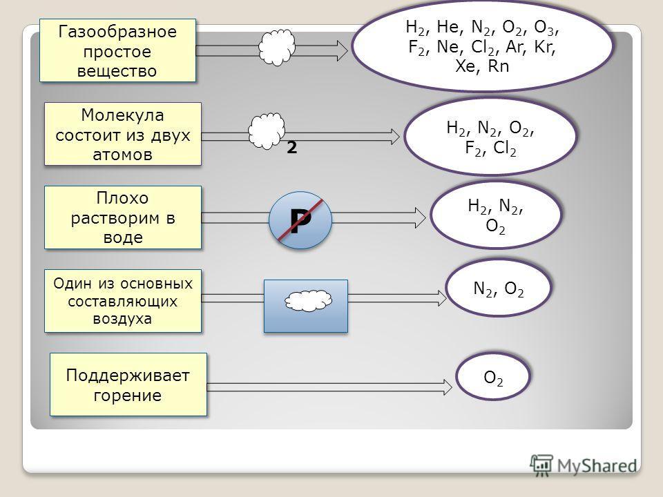 Газообразное простое вещество Молекула состоит из двух атомов Плохо растворим в воде Один из основных составляющих воздуха Поддерживает горение 2 Н 2, Не, N 2, O 2, O 3, F 2, Ne, Cl 2, Ar, Kr, Xe, Rn Н 2, N 2, O 2, F 2, Cl 2 Н 2, N 2, O 2 N 2, O 2 O2