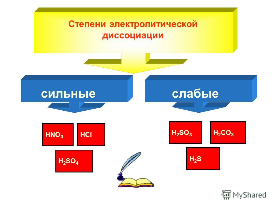Степени электролитической диссоциации сильные слабые H 2 SO 4 HClHNO 3 H2SH2S H 2 SO 3 H2СO3H2СO3