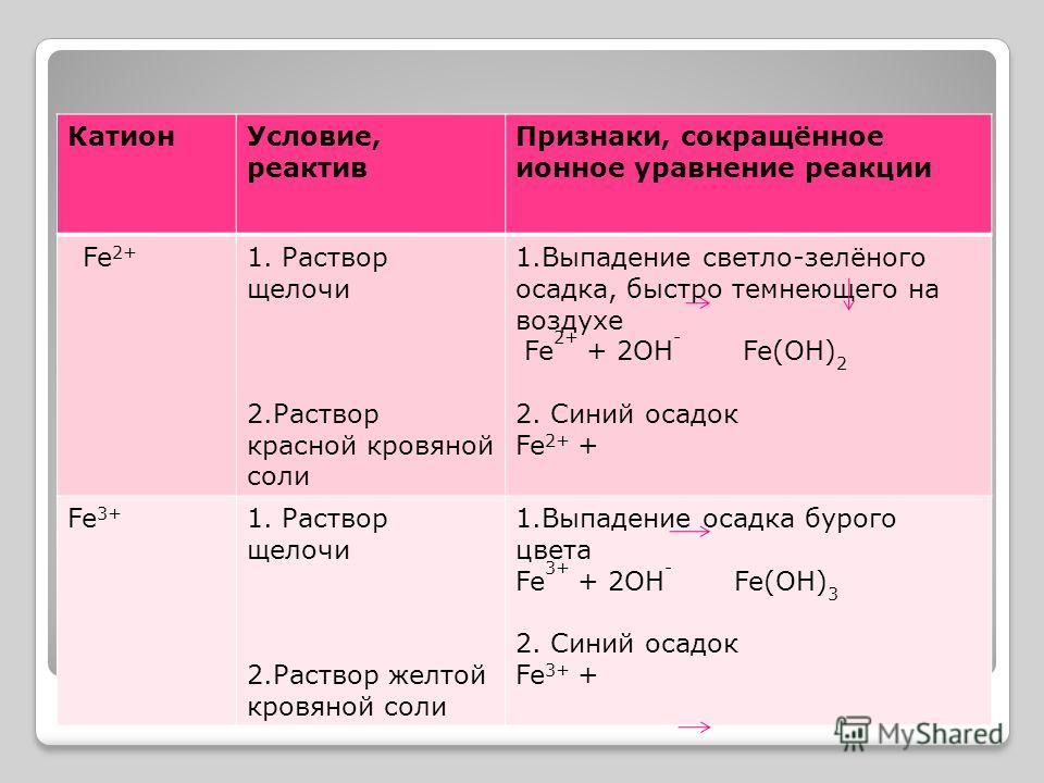 Катион Условие, реактив Признаки, сокращённое ионное уравнение реакции Fe 2+ 1. Раствор щелочи 2. Раствор красной кровяной соли 1. Выпадение светло-зелёного осадка, быстро темнеющего на воздухе Fe 2+ + 2ОН - Fe(OH) 2 2. Синий осадок Fe 2+ + Fe 3+ 1.