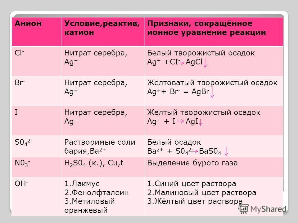 Анион Условие,реактив, катион Признаки, сокращённое ионное уравнение реакции Cl - Нитрат серебра, Аg + Белый творожистый осадок Аg + +CI - AgCl Br - Нитрат серебра, Аg + Желтоватый творожистый осадок Ag + + Br - = AgBr I-I- Нитрат серебра, Аg + Жёлты