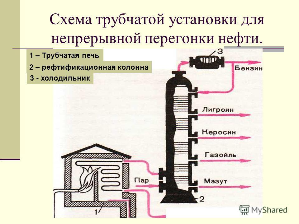 Схема трубчатой установки для непрерывной перегонки нефти. 1 – Трубчатая печь 2 – ректификационная колонна 3 - холодильник
