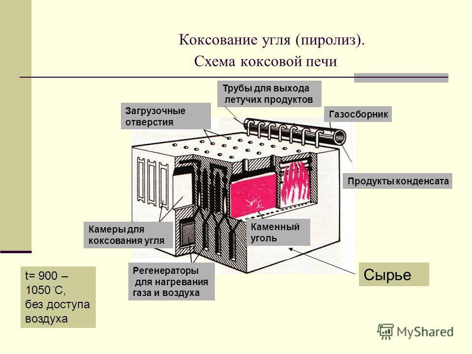 Схема коксовой печи Каменный