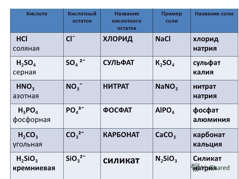 Угадайте вещество 1.вещество, без которого невозможна жизнь растений, животных и человека. 2. Это химическое соединение необходимо для существования в крови эритроцитов, сокращения мышц, переваривания пищи в желудке. 3. В год каждый человек потребляе