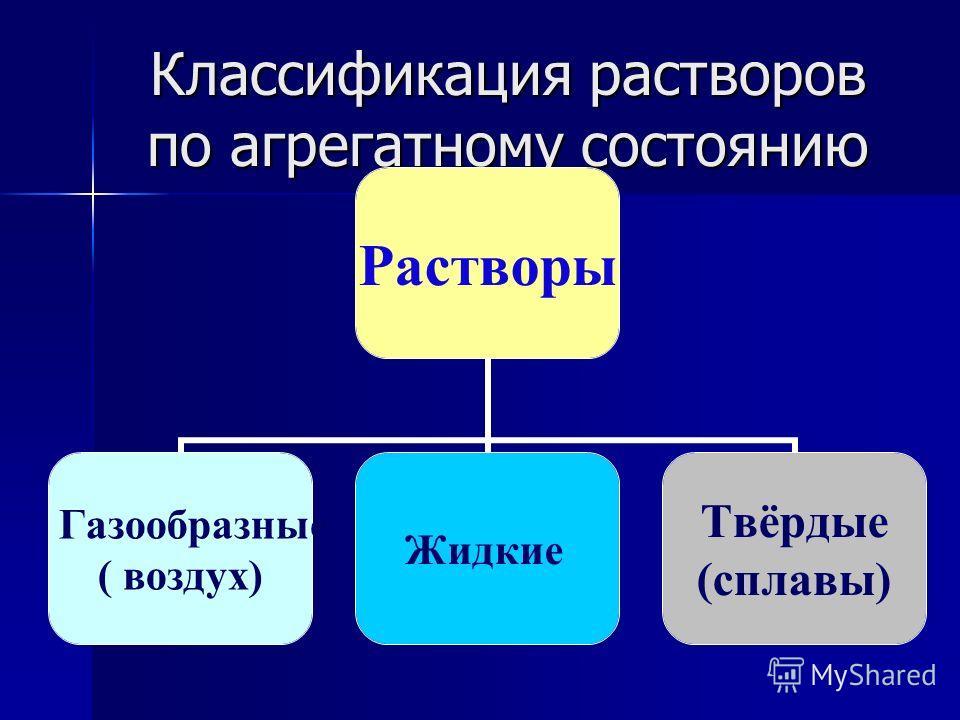 Классификация растворов по агрегатному состоянию Растворы Газообразные ( воздух) Жидкие Твёрдые (сплавы)