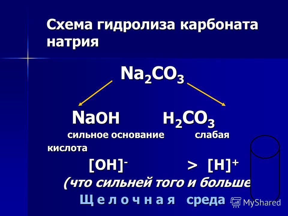 Схема гидролиза карбоната натрия Na 2 CO 3 Na OH H 2 CO 3 Na OH H 2 CO 3 сильное основание слабая кислота сильное основание слабая кислота [OH] - > [H] + [OH] - > [H] + (что сильней того и больше!) (что сильней того и больше!) Щ е л о ч н а я среда