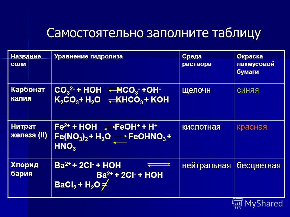 Самостоятельно заполните таблицу Название соли Уравнение гидролиза Среда раствора Окраска лакмусовой бумаги Карбонат калия CO 3 2- + HOH HCO 3 - +OH - K 2 CO 3 + H 2 O KHCO 3 + KOH щелочнсиняя Нитрат железа (II) Fe 2+ + HOH FeOH + + H + Fe(NO 3 ) 2 +