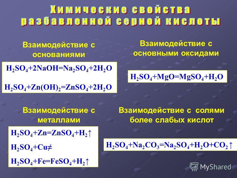 H 2 SO 4 +Zn=ZnSO 4 +H 2 H 2 SO 4 +Cu H 2 SO 4 +Fe=FeSO 4 +H 2 H 2 SO 4 +MgO=MgSO 4 +H 2 O. H 2 SO 4 +2NaOH=Na 2 SO 4 +2H 2 O H 2 SO 4 +Zn(OH) 2 =ZnSO 4 +2H 2 O H 2 SO 4 +Na 2 CO 3 =Na 2 SO 4 +H 2 O+CO 2 Взаимодействие с металлами Взаимодействие с ос