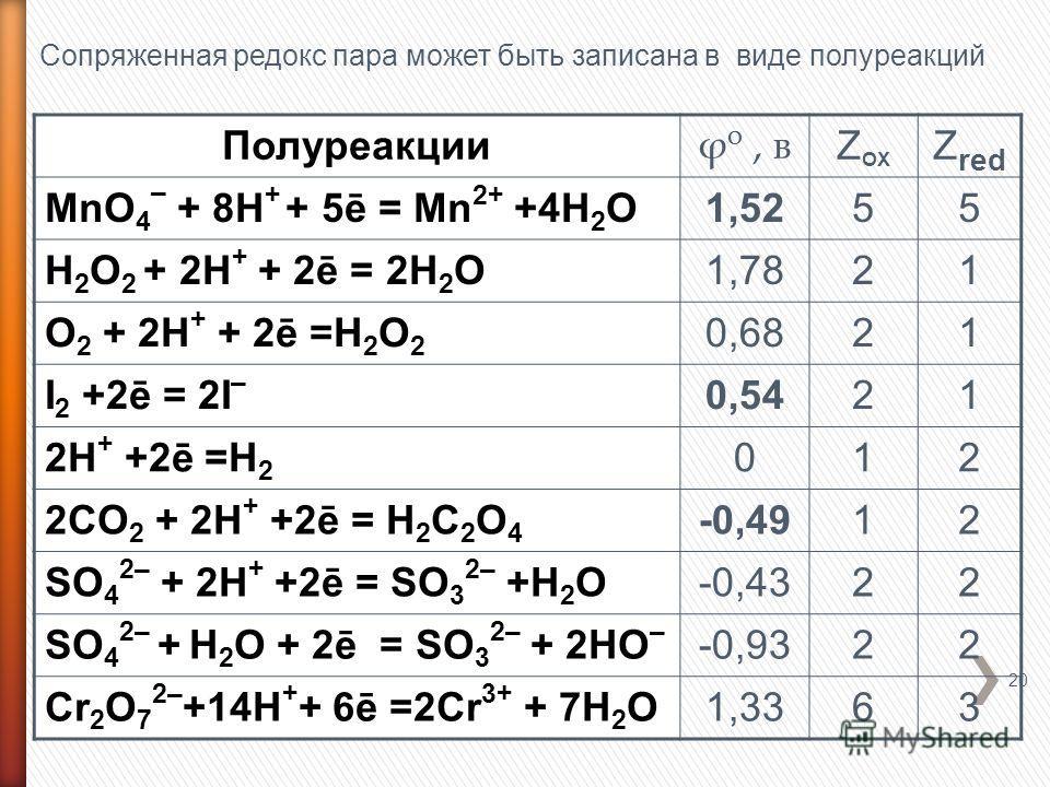 20 Полуреакции ϕ о, в Z OX Z red MnО 4 – + 8H + + 5ē = Mn 2+ +4H 2 O1,5255 H 2 O 2 + 2H + + 2ē = 2H 2 O1,7821 O 2 + 2H + + 2ē =H 2 O 2 0,6821 I 2 +2ē = 2I – 0,5421 2H + +2ē =H 2 012 2CO 2 + 2H + +2ē = H 2 C 2 O 4 -0,4912 SO 4 2– + 2H + +2ē = SO 3 2–