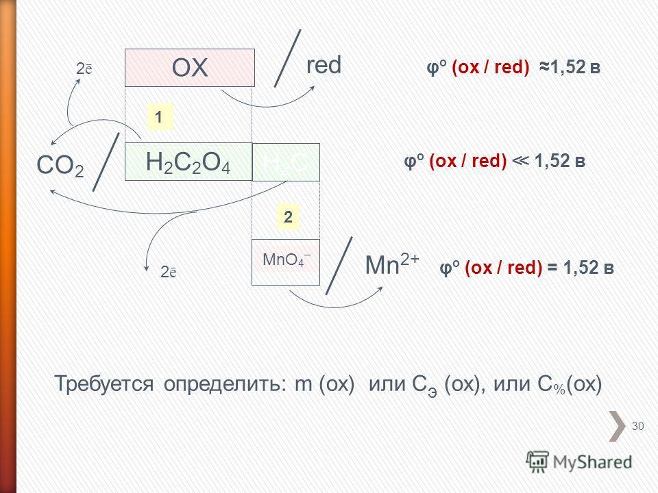 30 H2CH2C OX H2C2O4H2C2O4 1 red CO 2 2ē2ē 2ē2ē MnO 4 – 2 Mn 2+ φ о (ox / red) 1,52 в φ о (ox / red) = 1,52 в Требуется определить: m (ox) или С э (ox), или С % (ox)