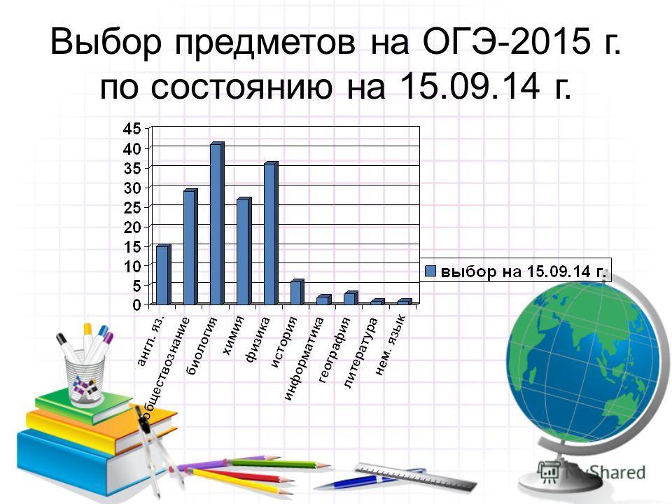 Выбор предметов на ОГЭ-2015 г. по состоянию на 15.09.14 г.