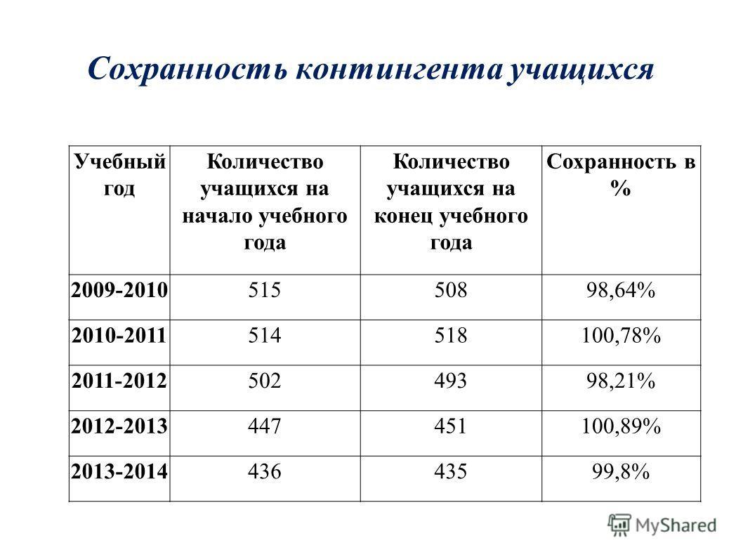 Сохранность контингента учащихся Учебный год Количество учащихся на начало учебного года Количество учащихся на конец учебного года Сохранность в % 2009-201051550898,64% 2010-2011514518100,78% 2011-201250249398,21% 2012-2013447451100,89% 2013-2014436