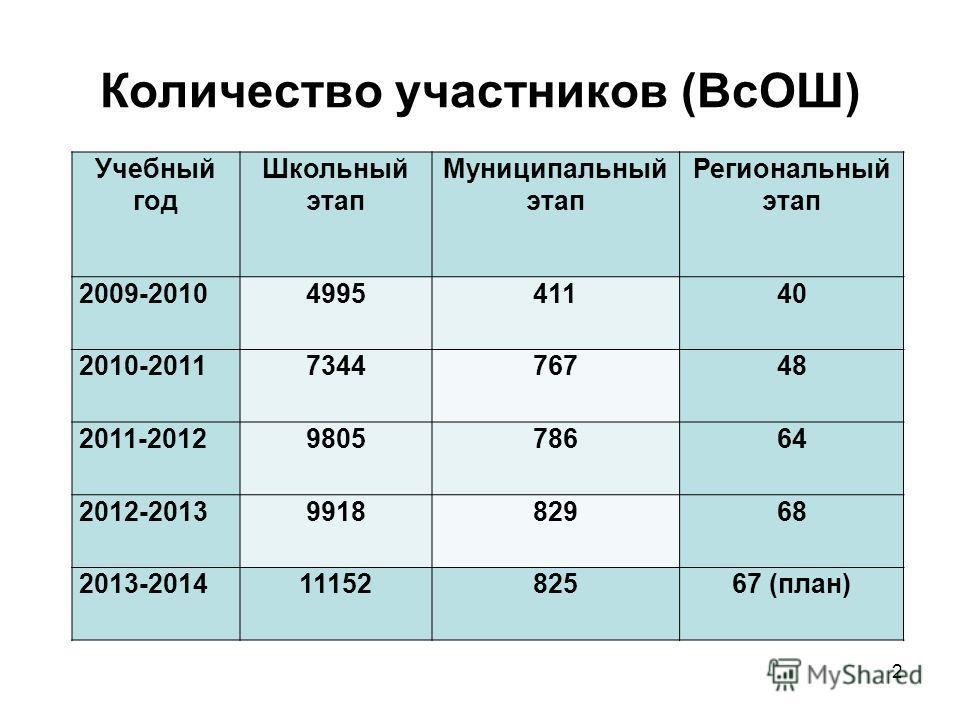 2 Количество участников (ВсОШ) Учебный год Школьный этап Муниципальный этап Региональный этап 2009-2010499541140 2010-2011734476748 2011-2012980578664 2012-2013991882968 2013-20141115282567 (план)