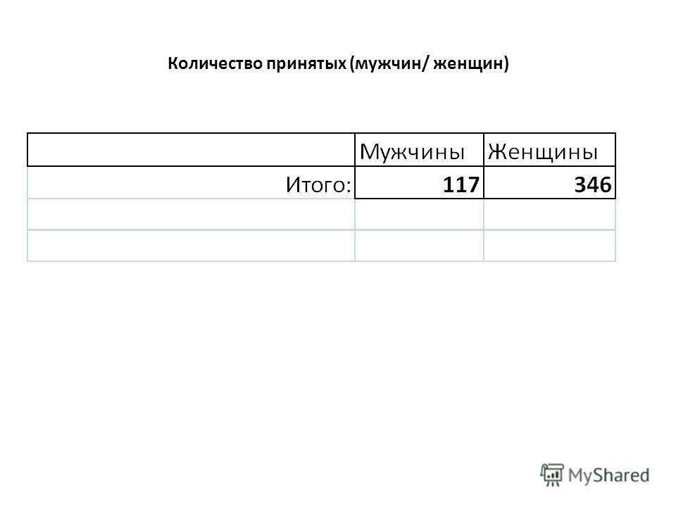 Количество принятых (мужчин/ женщин)