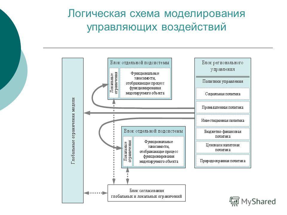 Логическая схема моделирования управляющих воздействий