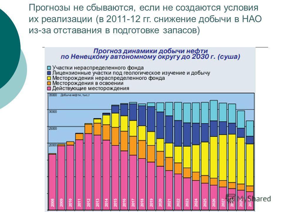 Прогнозы не сбываются, если не создаются условия их реализации (в 2011-12 гг. снижение добычи в НАО из-за отставания в подготовке запасов)