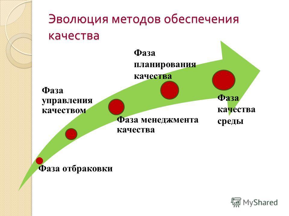 Эволюция методов обеспечения качества Фаза отбраковки Фаза управления качеством Фаза менеджмента качества Фаза планирования качества Фаза качества среды