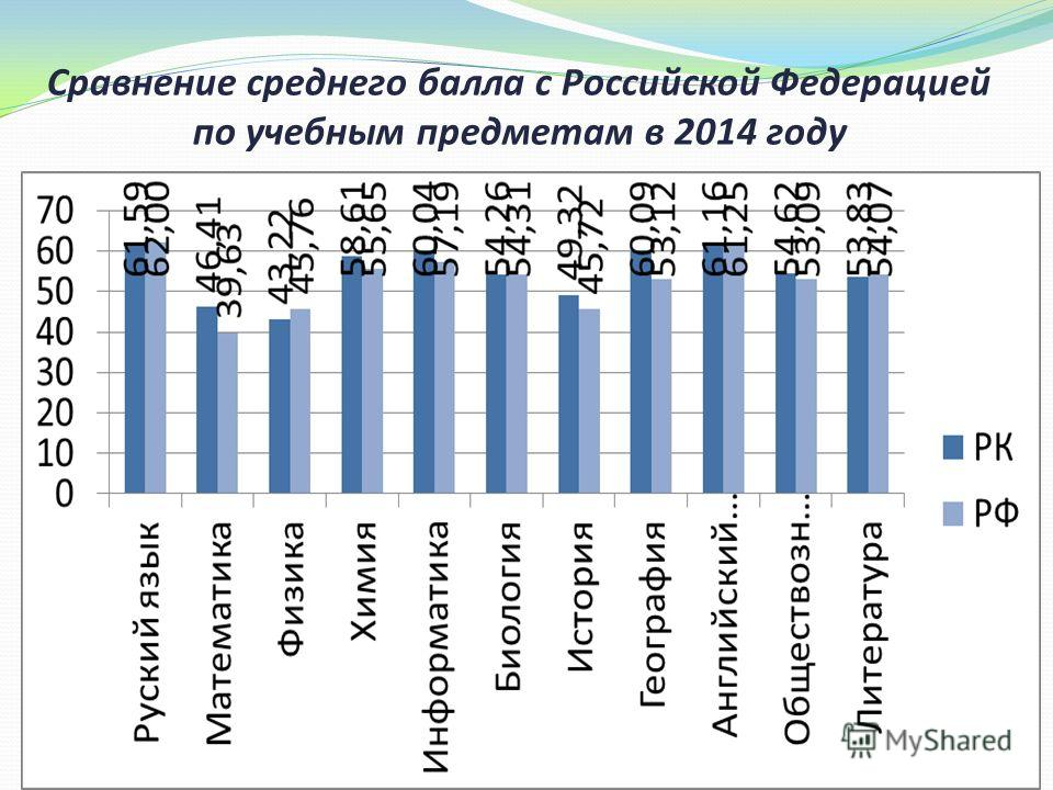 Сравнение среднего балла с Российской Федерацией по учебным предметам в 2014 году