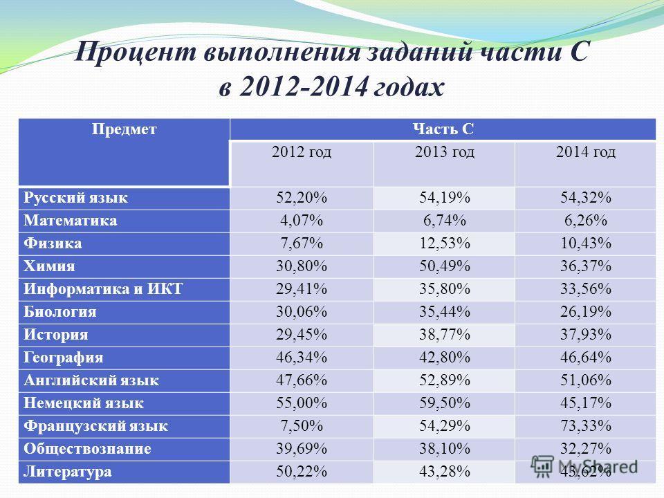Процент выполнения заданий части С в 2012-2014 годах Предмет Часть С 2012 год 2013 год 2014 год Русский язык 52,20%54,19%54,32% Математика 4,07%6,74%6,26% Физика 7,67%12,53%10,43% Химия 30,80%50,49%36,37% Информатика и ИКТ29,41%35,80%33,56% Биология