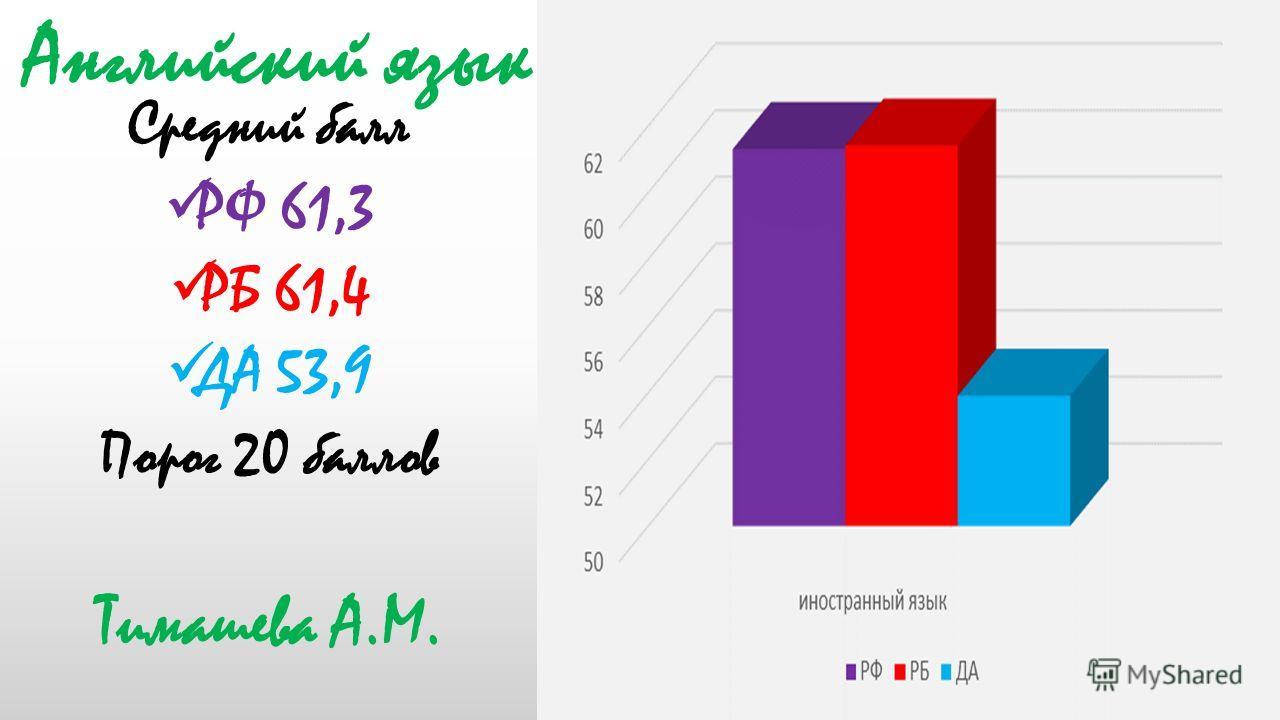 Средний балл РФ 61,3 РБ 61,4 ДА 53,9 Порог 20 баллов Тимашева А.М. Английский язык