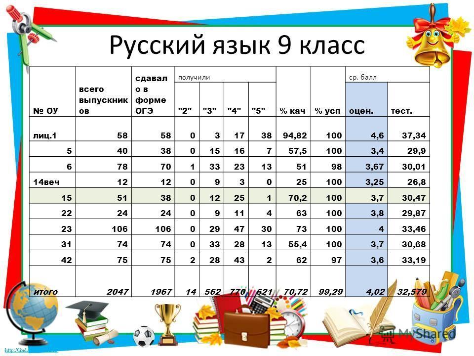 Русский язык 9 класс ОУ всего выпускник ов сдавал о в форме ОГЭ получили % кач% усп ср. балл