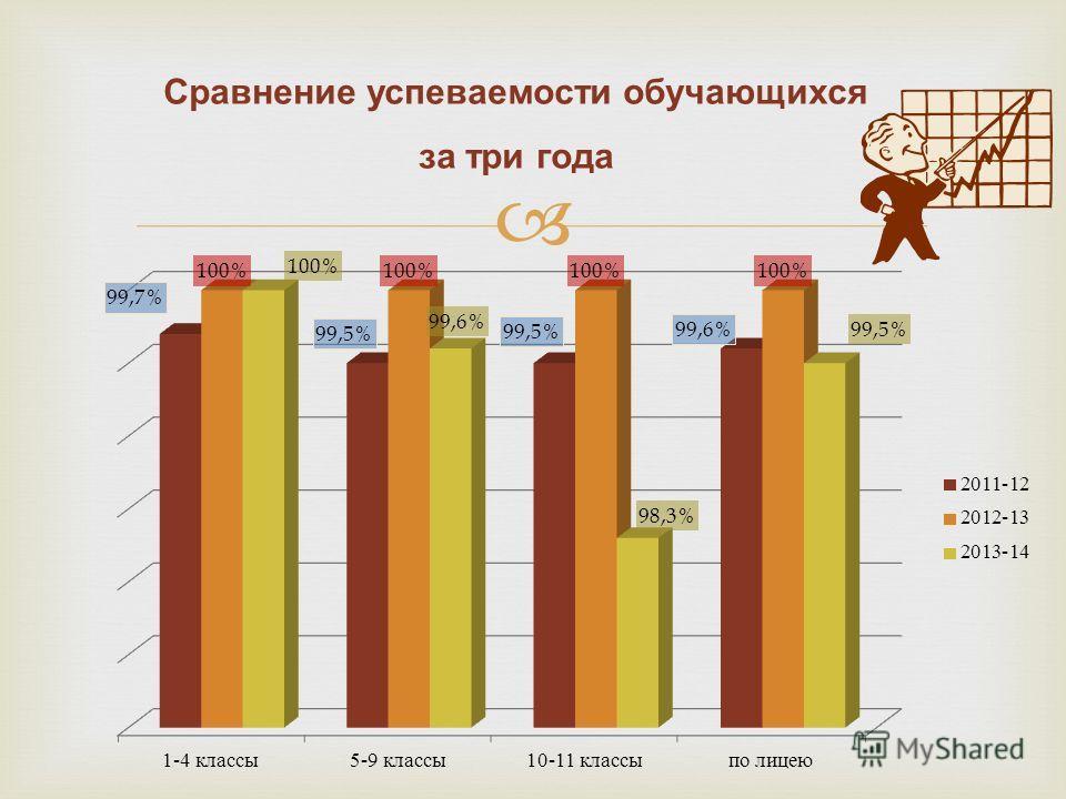 Сравнение успеваетттмости обучающихся за три года