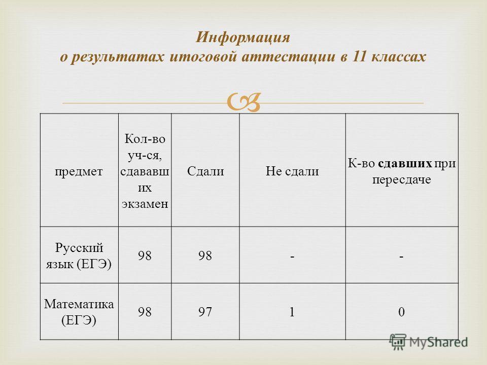 Информация о результатах итоговой аттестации в 11 классах предмет Кол-во уч-ся, сдававшийий их экзамен Сдали Не сдали К-во сдавшик при пересдаче Русский язык (ЕГЭ) 98 -- Математика (ЕГЭ) 989710