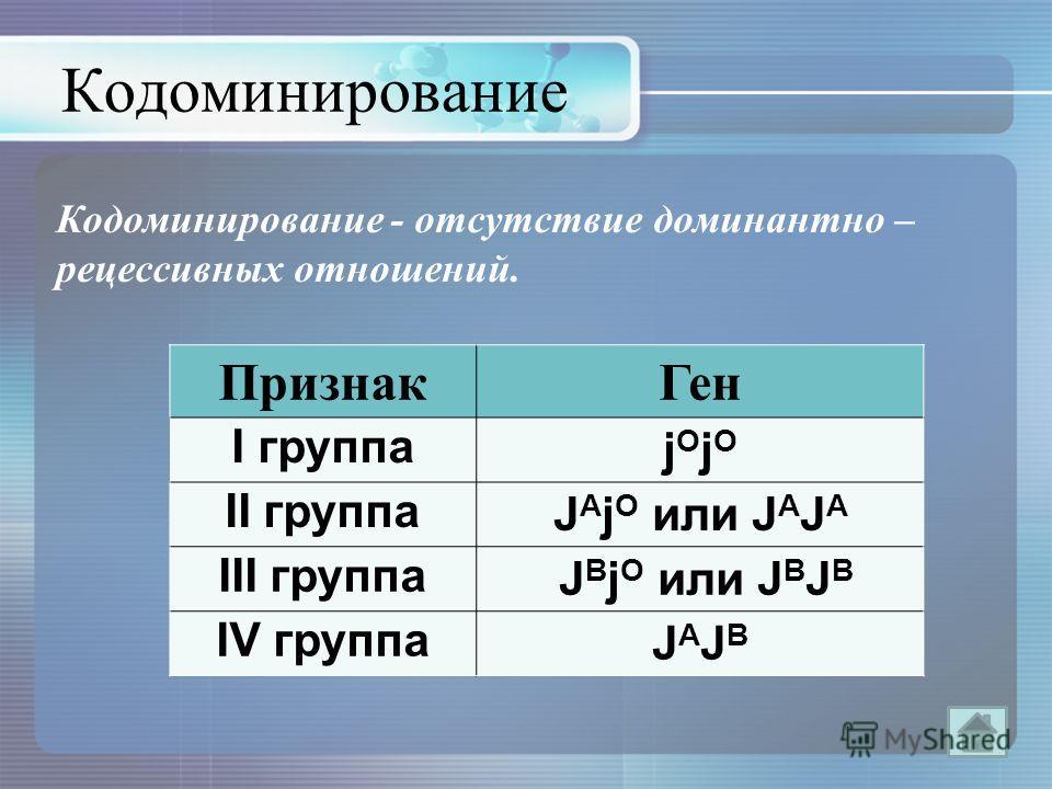 Кодоминирование Кодоминирование - отсутствие доминантно – рецессивных отношений. Признак Ген I группппа jOjOjOjO II группппа J A j O или J A J A III группппа J B j O или J B J B IV группппа JAJBJAJB
