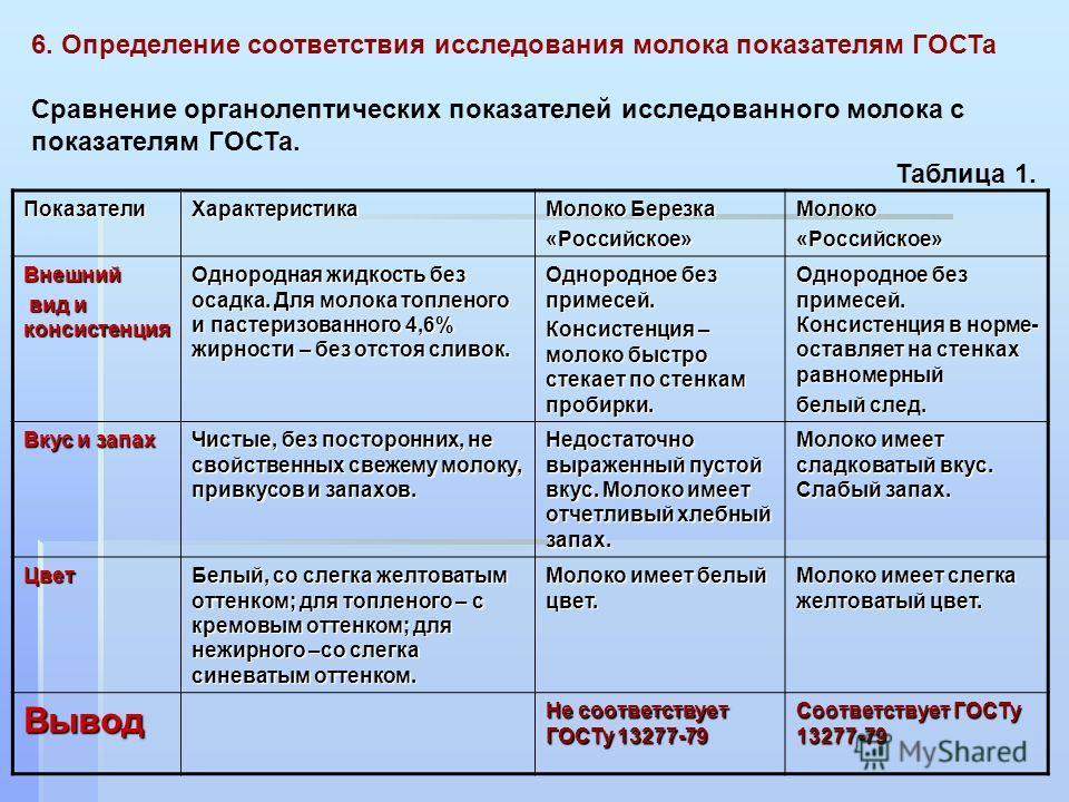 6. Определение соответствия исследования молока показателям ГОСТа Сравнение органолептических показателей исследованного молока с показателям ГОСТа. Таблица 1. Показатели Характеристика Молоко Березка «Российское»Молоко«Российское» Внешний вид и конс