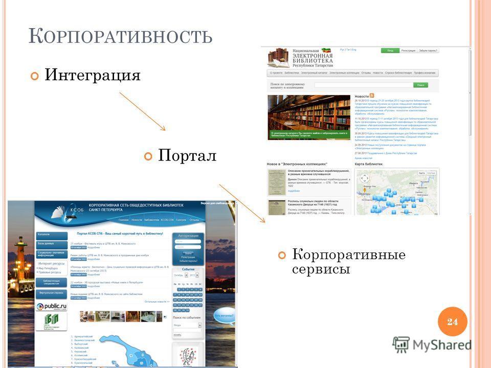 К ОРПОРАТИВНОСТЬ Интеграция 24 Портал Корпоративные сервисы