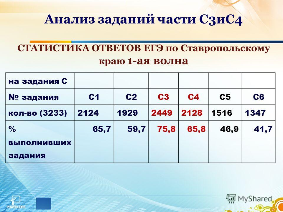 Анализ заданий части С3 иС4 СТАТИСТИКА ОТВЕТОВ ЕГЭ по Ставропольскому краю 1-ая волна на задания С заданияС1С2С3С4С5С6 кол-во (3233) 212419292449212815161347 % выполнивших задания 65,759,775,865,846,941,7