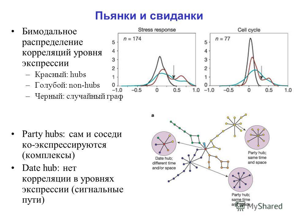 Пьянки и свиданки Бимодальное распределение корреляций уровня экспрессии –Красный: hubs –Голубой: non-hubs –Черный: случайный граф Party hubs: сам и соседи ко-экспрессируются (комплексы) Date hub: нет корреляции в уровнях экспрессии (сигнальные пути)