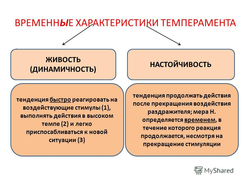 ВРЕМЕННЫЕ ХАРАКТЕРИСТИКИ ТЕМПЕРАМЕНТА. ЖИВОСТЬ (ДИНАМИЧНОСТЬ) НАСТОЙЧИВОСТЬ тенденция быстро реагировать на воздействующие стимулы (1), выполнять действия в высоком темпе (2) и легко приспосабливаться к новой ситуации (3) тенденция продолжать действи