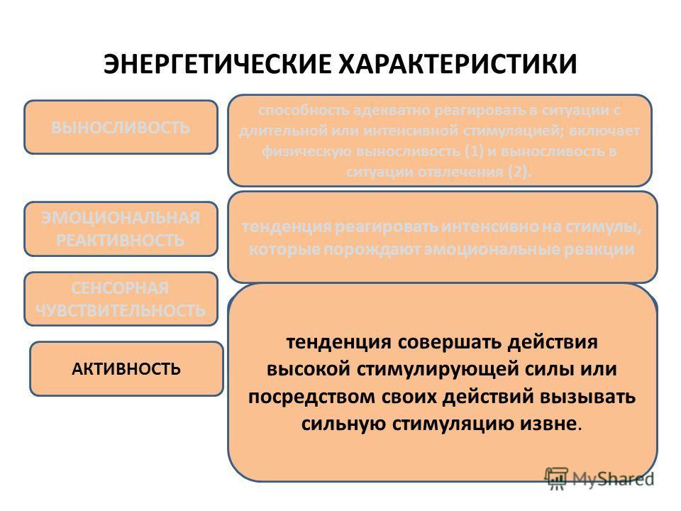 ЭНЕРГЕТИЧЕСКИЕ ХАРАКТЕРИСТИКИ. ВЫНОСЛИВОСТЬ способность адекватно реагировать в ситуации с длительной или интенсивной стимуляцией; включает физическую выносливость (1) и выносливость в ситуации отвлечения (2). АКТИВНОСТЬ СЕНСОРНАЯ ЧУВСТВИТЕЛЬНОСТЬ ЭМ