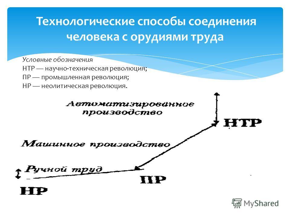 Технологические способы соединения человека с орудиями труда Условные обозначения НТР научно-техническая революция; ПР промышленная революция; HP неолитическая революция.