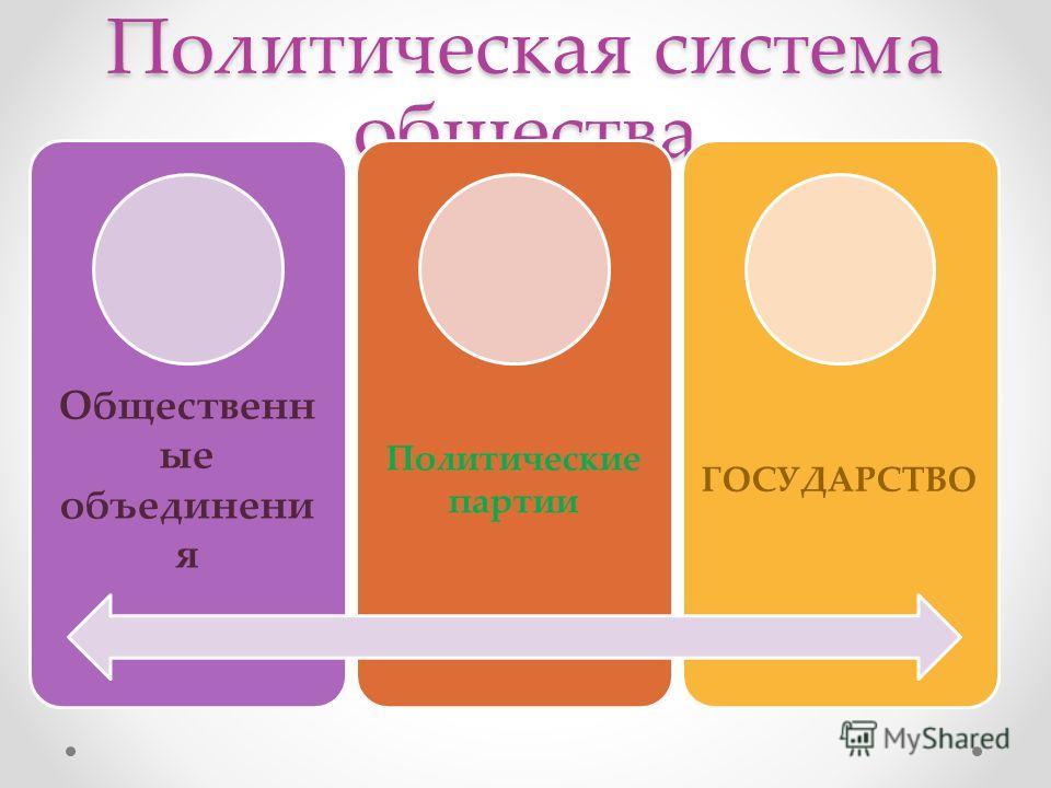 Политическая система общества Общественн ые объединения Политические партии ГОСУДАРСТВО
