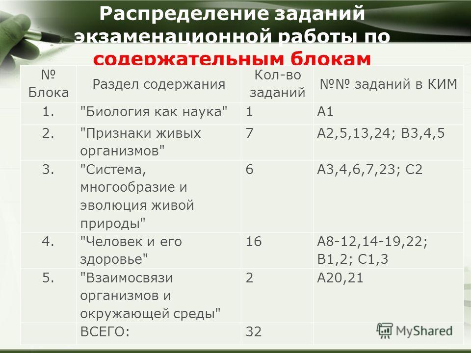 Распределение заданий экзаменационной работы по содержательным блокам Блока Раздел содержания Кол-во заданий заданий в КИМ 1.