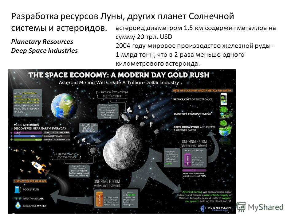 Разработка ресурсов Луны, других планет Солнечной системы и астероидов. Planetary Resources Deep Space Industries астероид диаметром 1,5 км содержит металлов на сумму 20 трл. USD 2004 году мировое производство железной руды - 1 млрд тонн, что в 2 раз