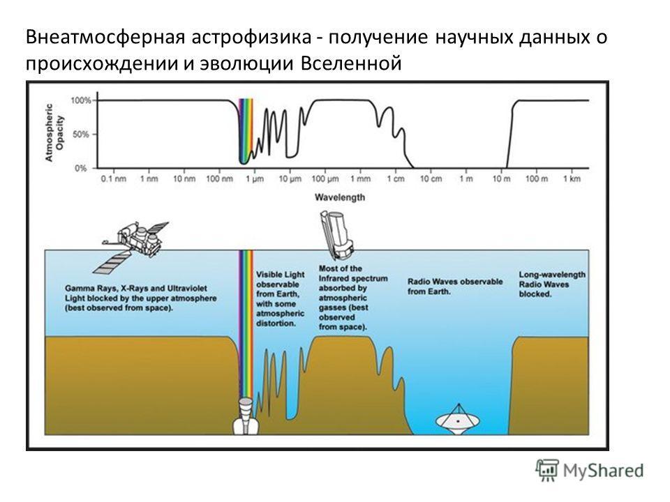 Внеатмосферная астрофизика - получение научных данных о происхождении и эволюции Вселенной