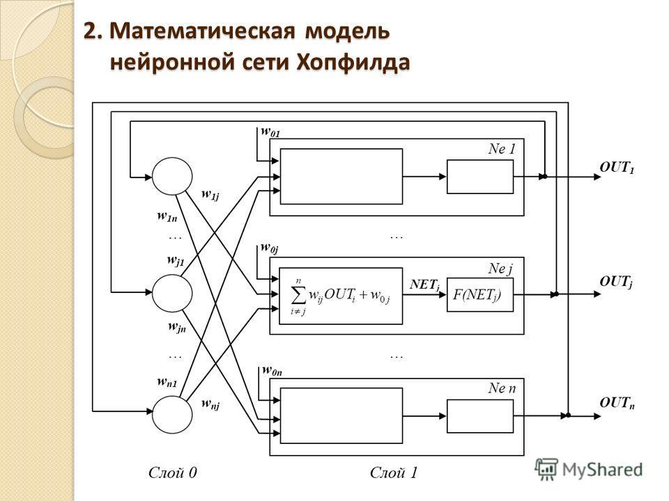 2. Математическая модель нейронной сети Хопфилда