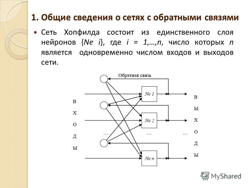 1. Общие сведения о сетях с обратными связями Сеть Хопфилда состоит из единственного слоя нейронов {Ne i}, где i = 1,…,n, число которых n является одновременно числом входов и выходов сети.